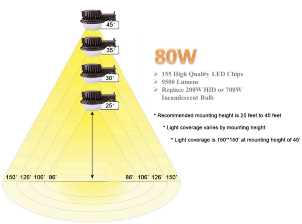 Area Light height associated with lighting area